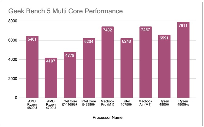 Geekbench5 Multicore