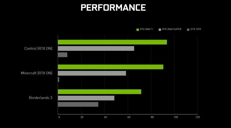 Nvidia RTX 3060 Ti Performance
