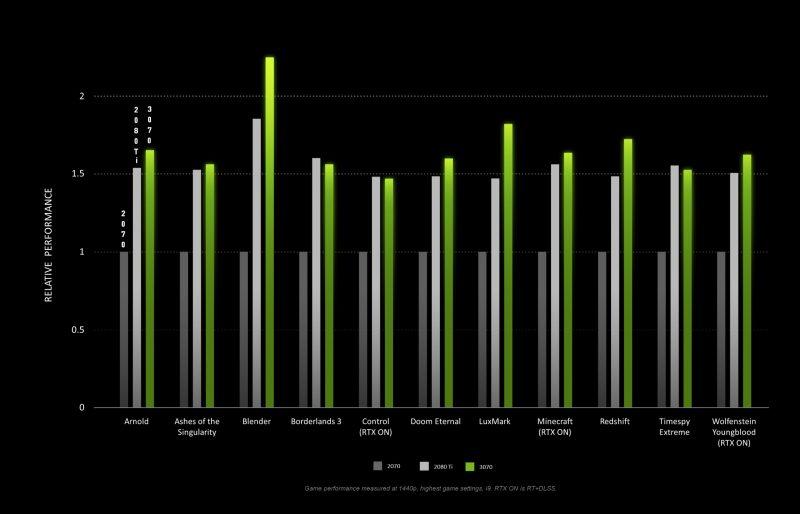 Nvidia RTX 3070 Gaming benchmarks