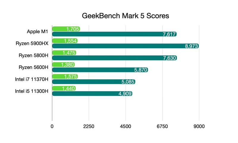 Geekbench score AMD Ryzen 5000 Processor Laptops