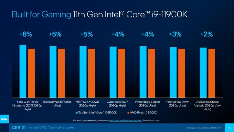 AMD VS Intel benchmark graph