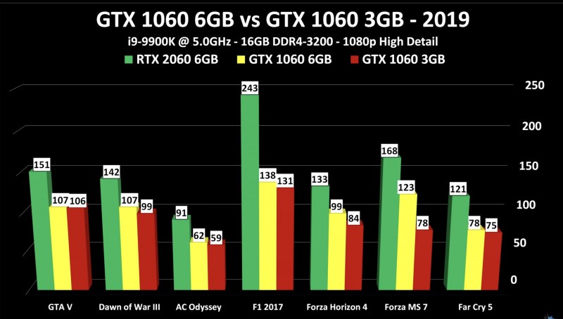 How Much VRAM is Required