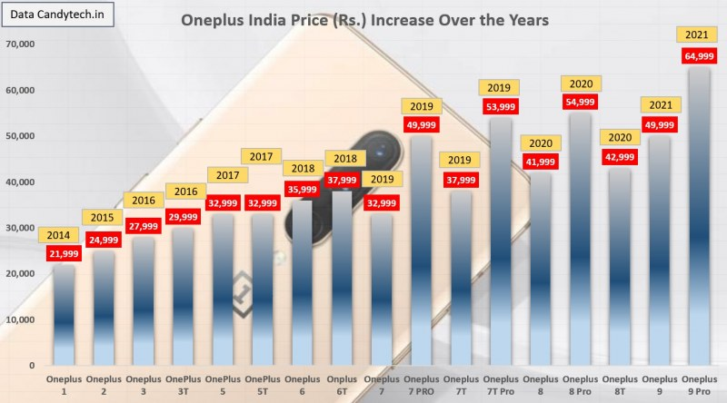 Oneplus Price increase over the years image