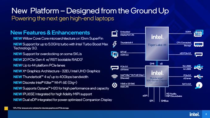 11th Gen H-series Processor design