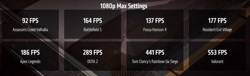 Gaming Benchmarks AMD RX 6600XT