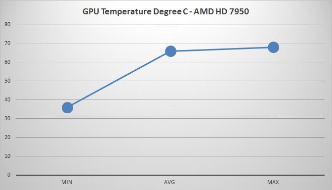 Cooler Master Hyper 212X Temperature GPU