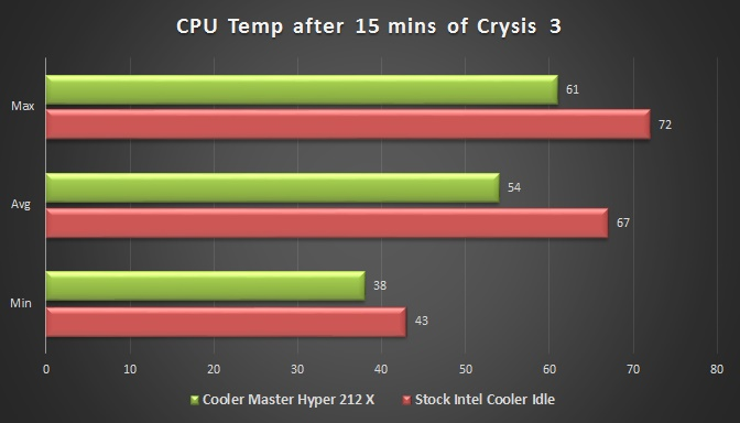 Cooler Master Hyper 212X Temperature Vs Intel Stock