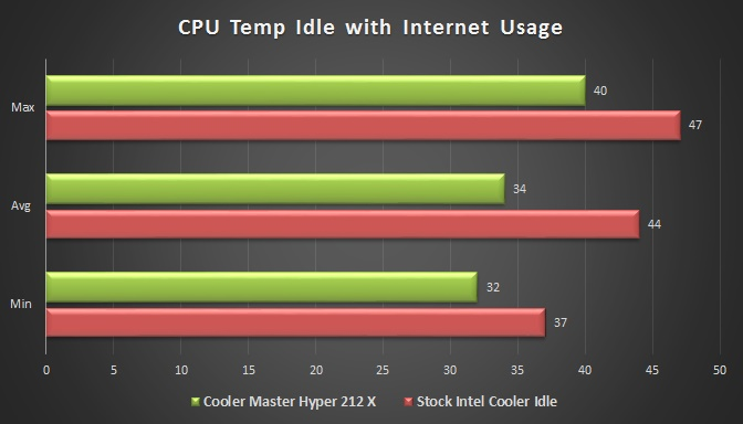 Cooler Master Hyper 212X Temperature