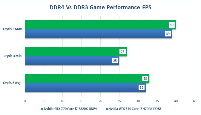 DDR4 VS DDR3 RAM Should I Buy DDR4 for Gaming PC